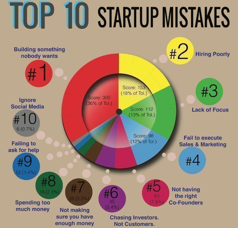 startupmistakes